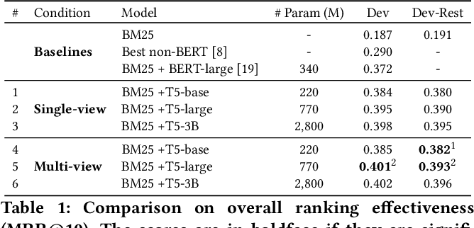 Figure 2 for Text-to-Text Multi-view Learning for Passage Re-ranking