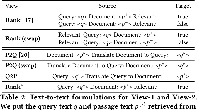 Figure 4 for Text-to-Text Multi-view Learning for Passage Re-ranking