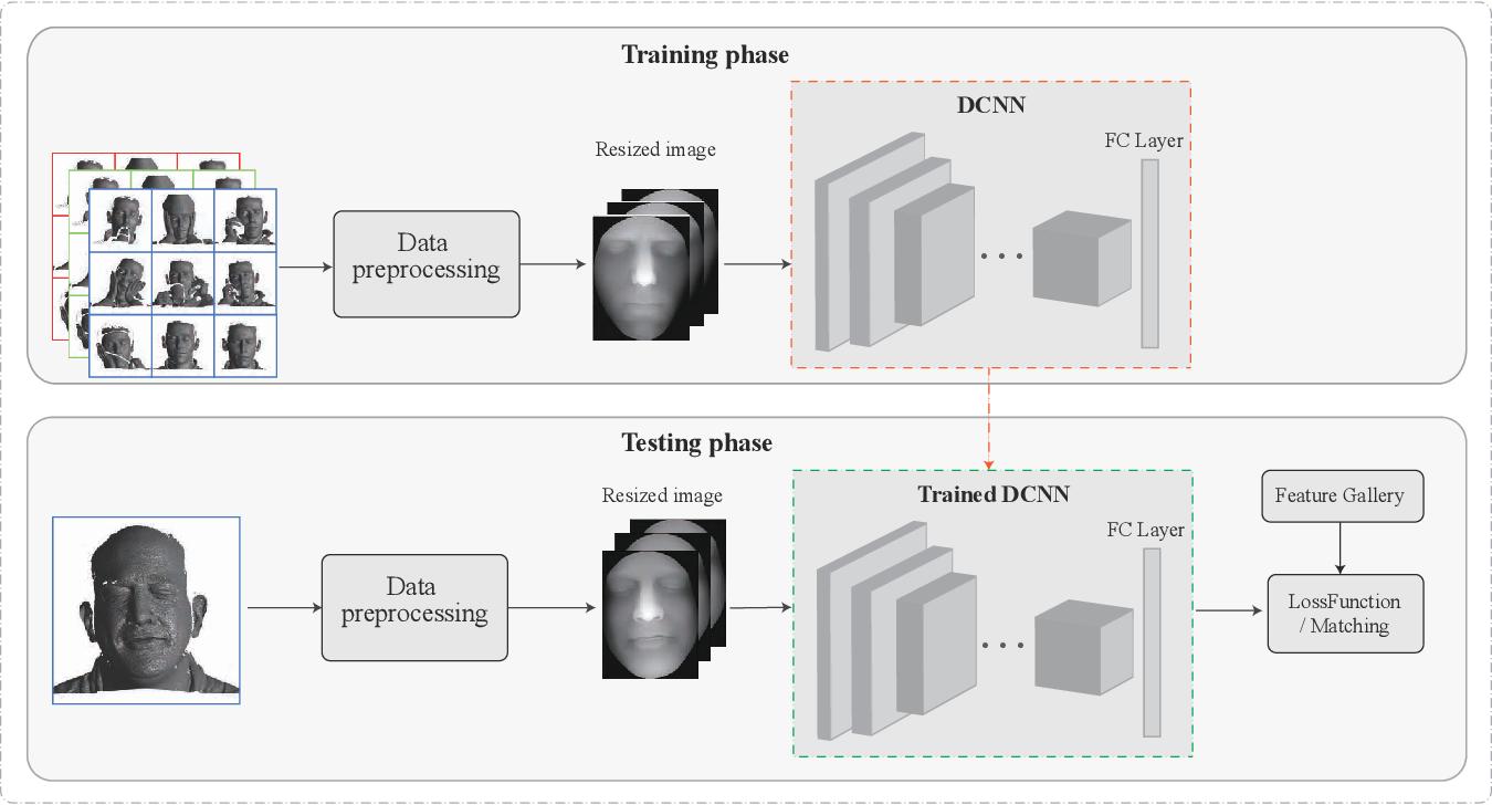 Figure 4 for 3D Face Recognition: A Survey