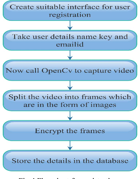Figure 4 from Implementation of advanced authentication