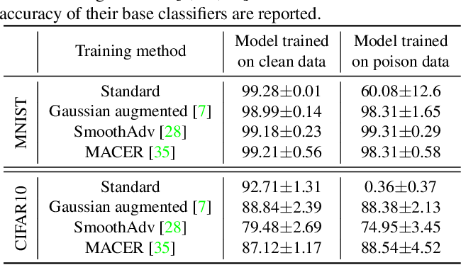 Figure 1 for How Robust are Randomized Smoothing based Defenses to Data Poisoning?