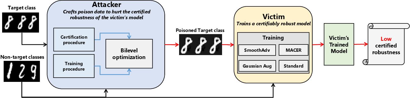 Figure 2 for How Robust are Randomized Smoothing based Defenses to Data Poisoning?