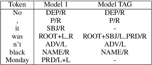 Figure 1 for Syntax-aware Neural Semantic Role Labeling with Supertags