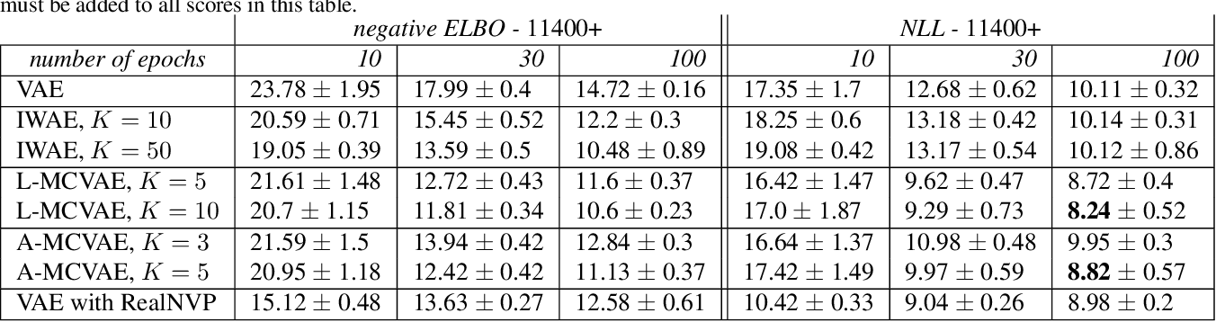 Figure 4 for Monte Carlo Variational Auto-Encoders