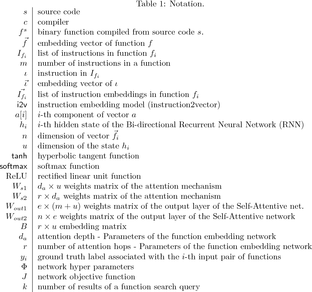 Figure 1 for SAFE: Self-Attentive Function Embeddings for Binary Similarity