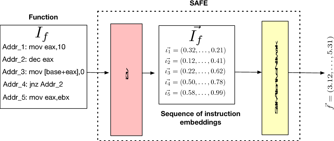 Figure 2 for SAFE: Self-Attentive Function Embeddings for Binary Similarity