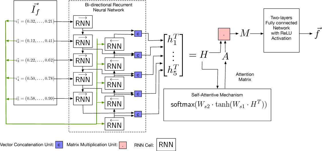 Figure 3 for SAFE: Self-Attentive Function Embeddings for Binary Similarity