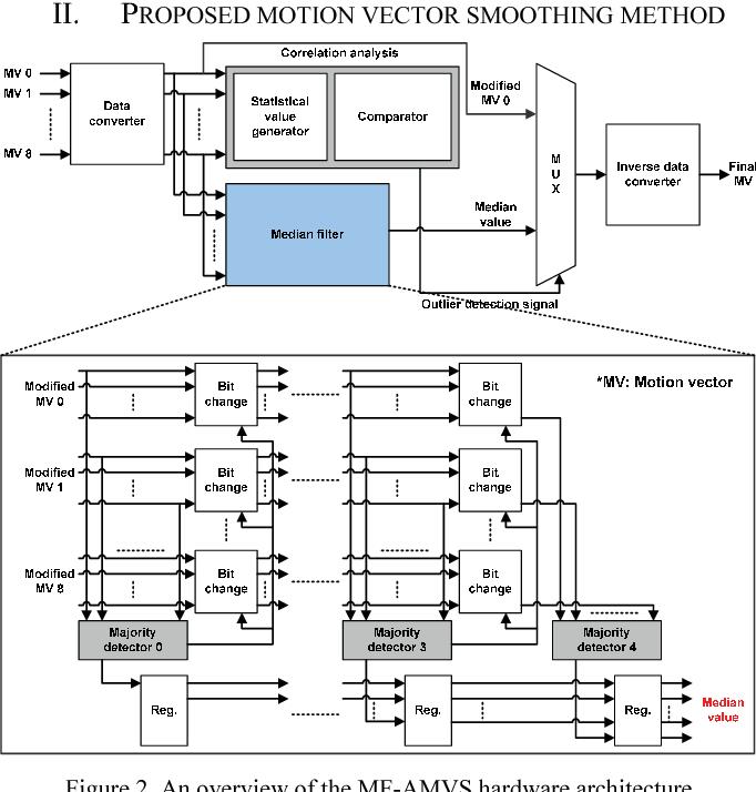 Design and implementation of median filter based adaptive motion ...