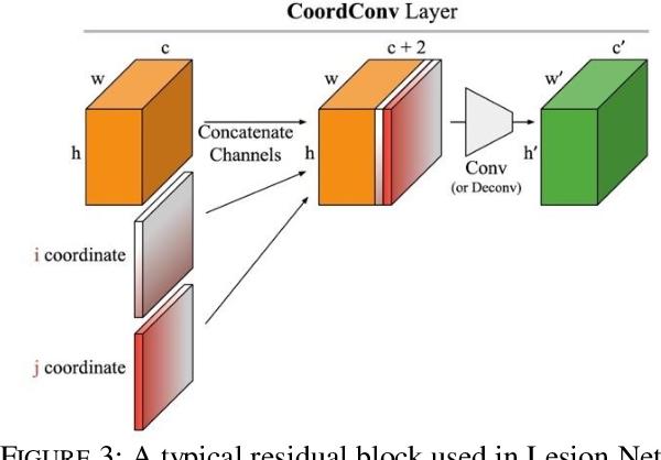 Figure 4 for Lesion Net -- Skin Lesion Segmentation Using Coordinate Convolution and Deep Residual Units