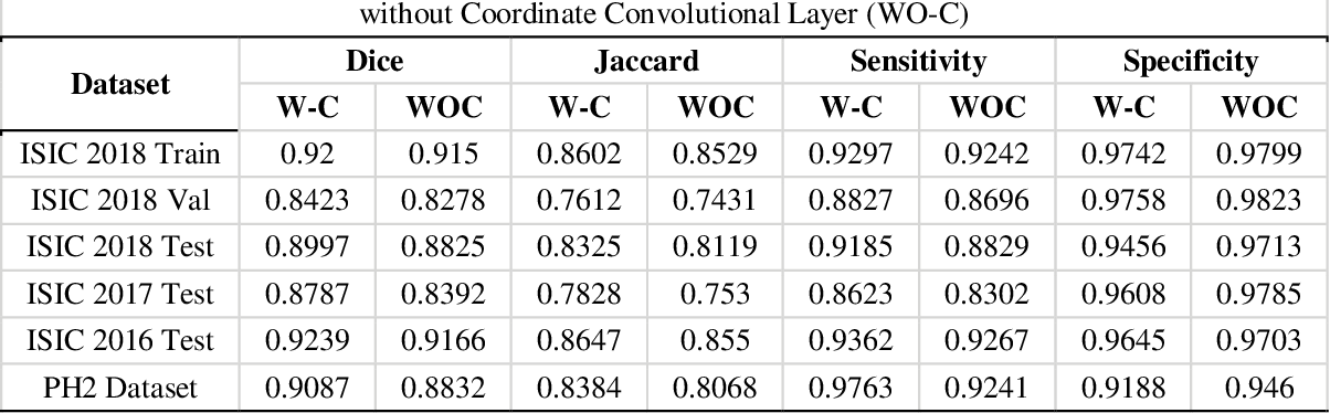 Figure 1 for Lesion Net -- Skin Lesion Segmentation Using Coordinate Convolution and Deep Residual Units