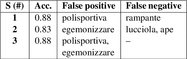 Figure 2 for NLP-CIC @ DIACR-Ita: POS and Neighbor Based Distributional Models for Lexical Semantic Change in Diachronic Italian Corpora