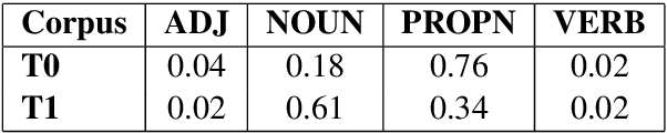 Figure 3 for NLP-CIC @ DIACR-Ita: POS and Neighbor Based Distributional Models for Lexical Semantic Change in Diachronic Italian Corpora