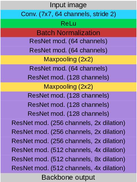 Figure 1 for Simultaneous Object Detection and Semantic Segmentation