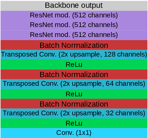 Figure 2 for Simultaneous Object Detection and Semantic Segmentation