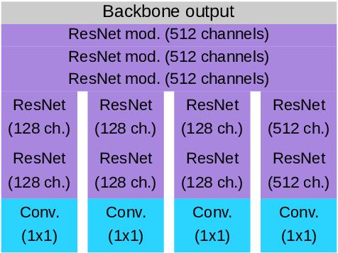 Figure 3 for Simultaneous Object Detection and Semantic Segmentation