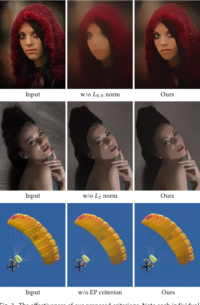 Figure 4 for Image Smoothing via Unsupervised Learning