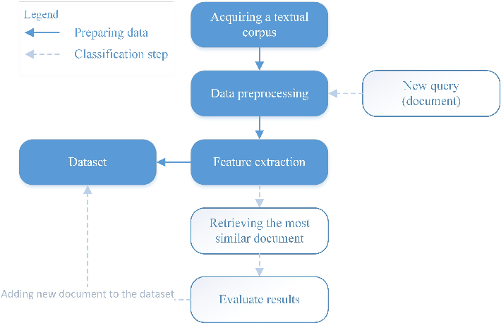 Figure 1 for Finding the most similar textual documents using Case-Based Reasoning