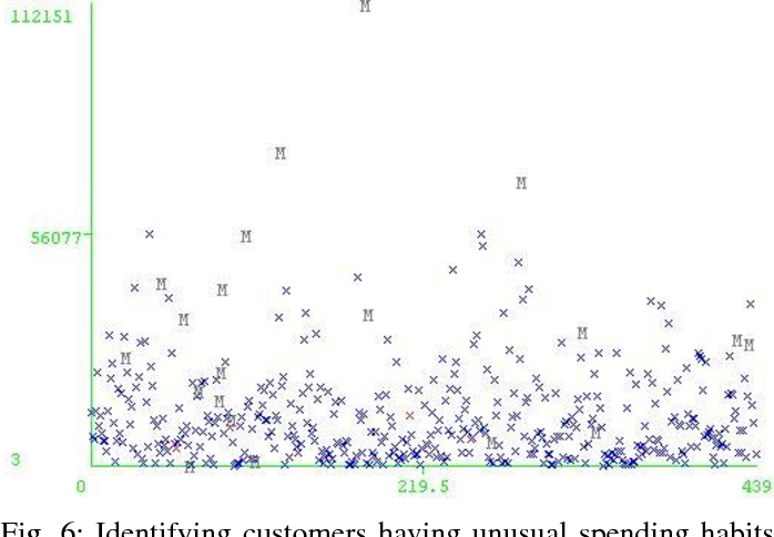 Figure 6 from Customer segmentation using centroid based and