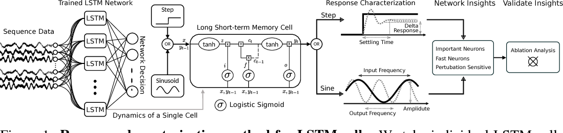 Figure 1 for Response Characterization for Auditing Cell Dynamics in Long Short-term Memory Networks