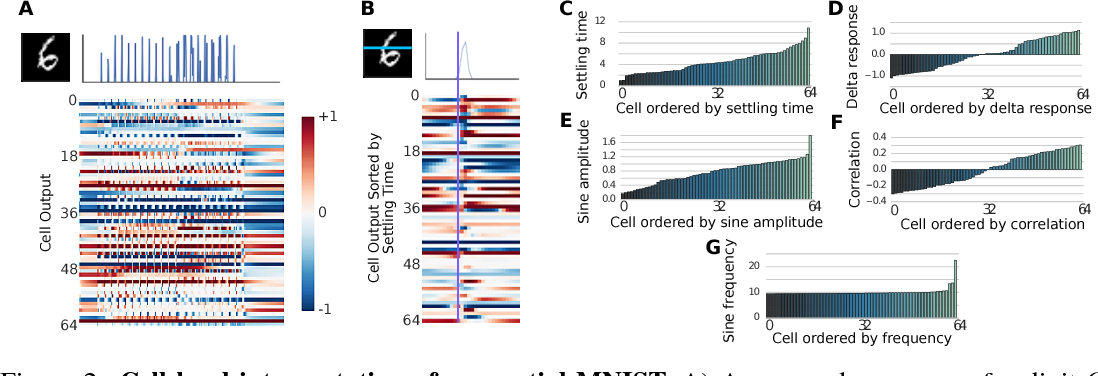 Figure 3 for Response Characterization for Auditing Cell Dynamics in Long Short-term Memory Networks