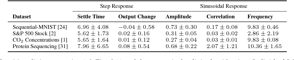 Figure 2 for Response Characterization for Auditing Cell Dynamics in Long Short-term Memory Networks