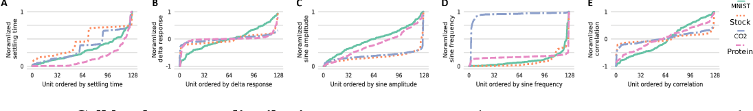 Figure 4 for Response Characterization for Auditing Cell Dynamics in Long Short-term Memory Networks