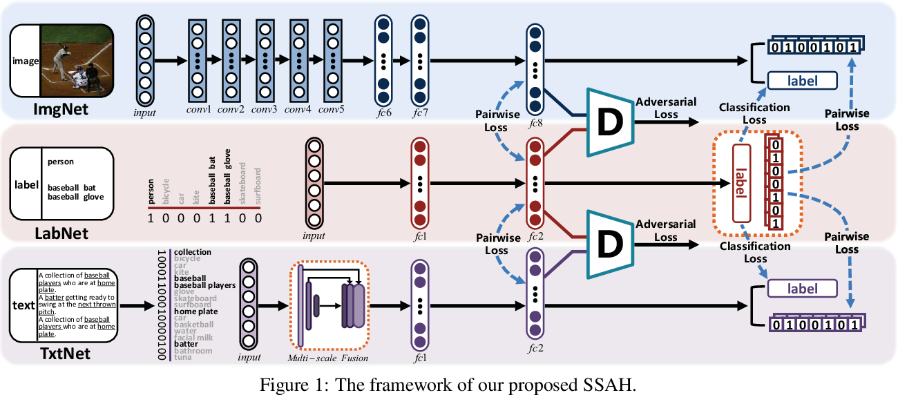 Figure 1 for Self-Supervised Adversarial Hashing Networks for Cross-Modal Retrieval