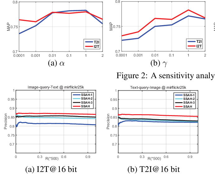 Figure 3 for Self-Supervised Adversarial Hashing Networks for Cross-Modal Retrieval