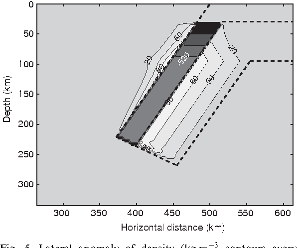 Figure 5 from TEMSPOL: a MATLAB thermal model for deep subduction