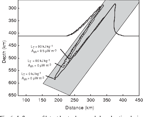 Figure 6 from TEMSPOL: a MATLAB thermal model for deep subduction