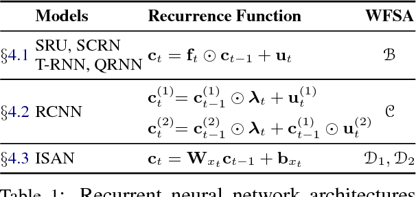 Figure 2 for Rational Recurrences