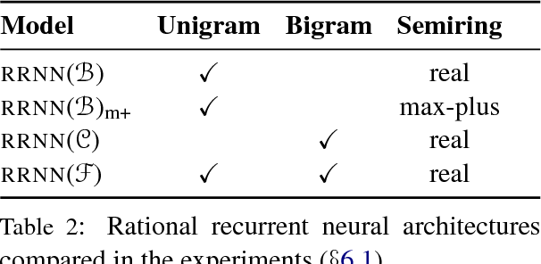 Figure 4 for Rational Recurrences