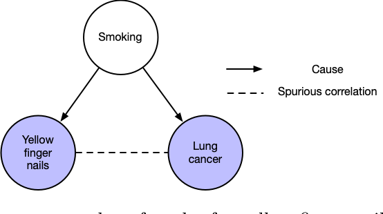 Figure 4 for An introduction to causal reasoning in health analytics