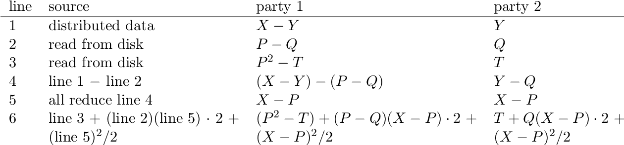 Figure 3 for Secure multiparty computations in floating-point arithmetic