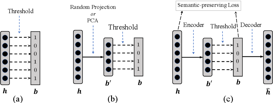 Figure 1 for Learning Compressed Sentence Representations for On-Device Text Processing