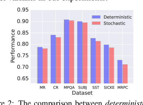 Figure 4 for Learning Compressed Sentence Representations for On-Device Text Processing