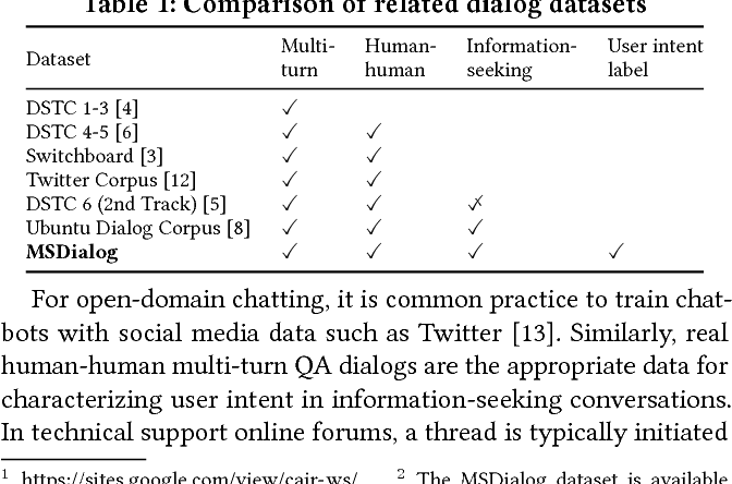 Figure 1 for Analyzing and Characterizing User Intent in Information-seeking Conversations