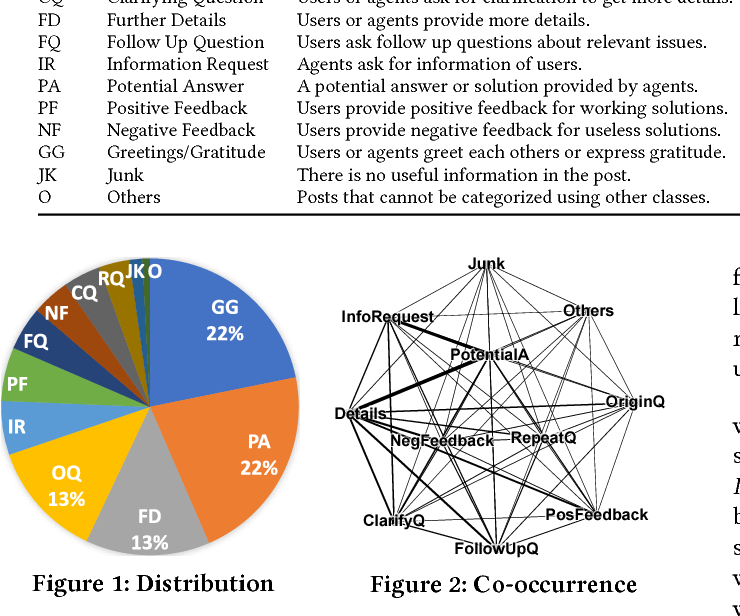 Figure 3 for Analyzing and Characterizing User Intent in Information-seeking Conversations