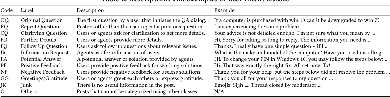 Figure 2 for Analyzing and Characterizing User Intent in Information-seeking Conversations