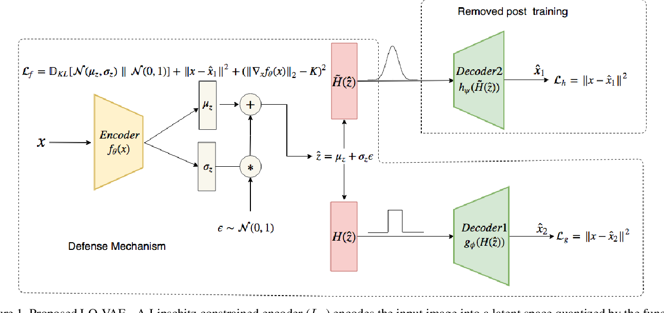 Figure 1 for Variational Inference with Latent Space Quantization for Adversarial Resilience