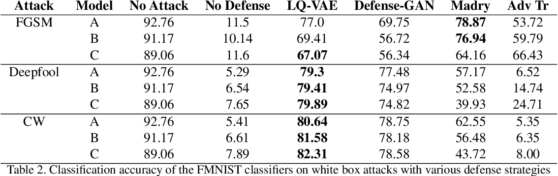 Figure 4 for Variational Inference with Latent Space Quantization for Adversarial Resilience