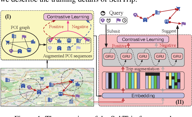 Figure 1 for Self-supervised Representation Learning for Trip Recommendation