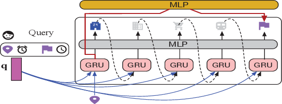 Figure 3 for Self-supervised Representation Learning for Trip Recommendation