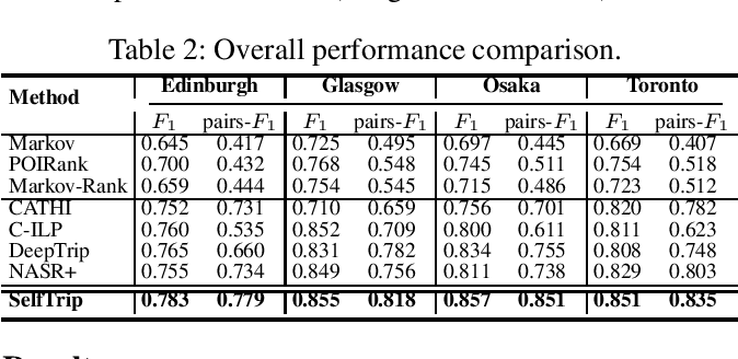 Figure 4 for Self-supervised Representation Learning for Trip Recommendation