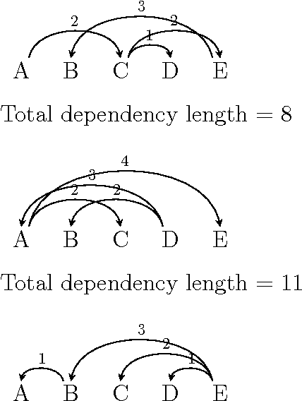 Figure 2 for Response to Liu, Xu, and Liang (2015) and Ferrer-i-Cancho and Gómez-Rodríguez (2015) on Dependency Length Minimization