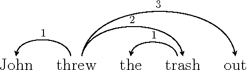 Figure 3 for Response to Liu, Xu, and Liang (2015) and Ferrer-i-Cancho and Gómez-Rodríguez (2015) on Dependency Length Minimization