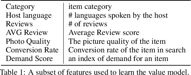 Figure 1 for Revenue Maximization of Airbnb Marketplace using Search Results