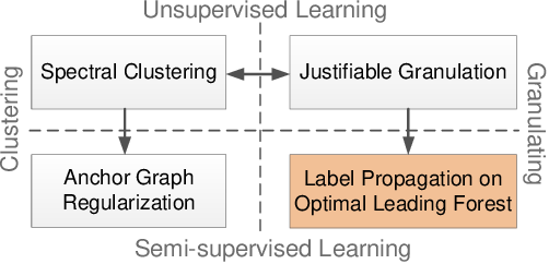Figure 1 for Non-iterative Label Propagation on Optimal Leading Forest