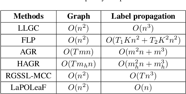 Figure 2 for Non-iterative Label Propagation on Optimal Leading Forest