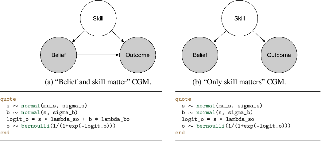 Figure 1 for Bayesian causal inference via probabilistic program synthesis